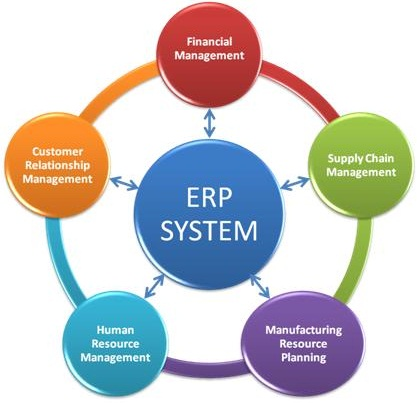 the purpose and benefits of implementing the enterprise resource planning system erp in an organizat Most large corporations have adopted some form of erp system the purpose of this paper is to understand the benefits and challenges of enterprise resource planning (erp) systems these benefits and challenges have a direct impact on the performance of the business another crucial thing that has to.