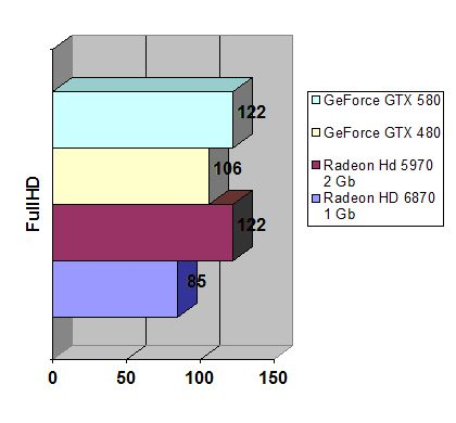 GeForce GTX 580