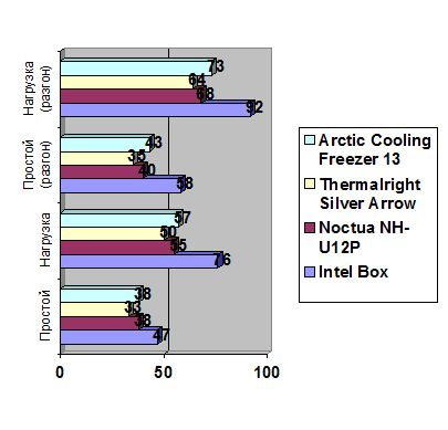 Arctic Cooling Freezer 13