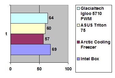 Arctic Cooling Freezer XTREME CPU
