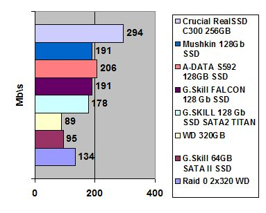 Crucial RealSSD