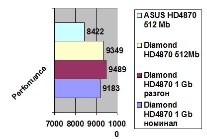 Diamond HD4870 1GB GDDR5