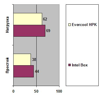 Evercool HPK-10025EA
