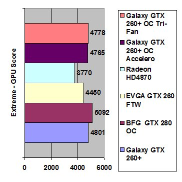 Galaxy GeForce GTX 260+ OC
