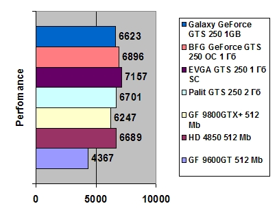 Galaxy GeForce GTS 250 1GB GDDR3