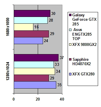 Galaxy GeForce GTX 285 1 Gb GDDR3