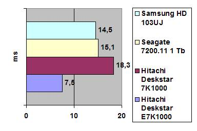 Hitachi Deskstar E7K1000 1TB Enterprise
