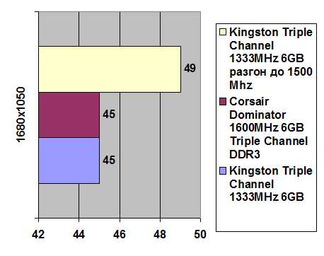 Kingston Triple Channel 1333MHz 6GB