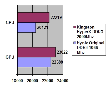 Kingston HyperX DDR3 3GB 2000 MHz