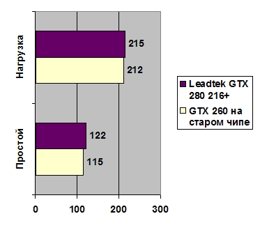 Leadtek GeForce GTX 260