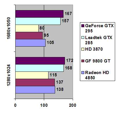 Leadtek GeForce GTX 285 1024 MB GDDR3