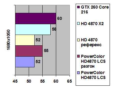 PowerColor HD 4870 LCS