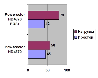 PowerColor HD4870 PCS+ 512 Mb GDDR5