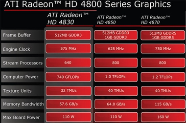AMD Radeon HD 4830 512MB GDDR3