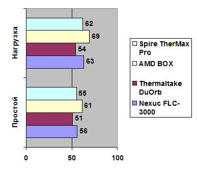 Spire TherMax Pro
