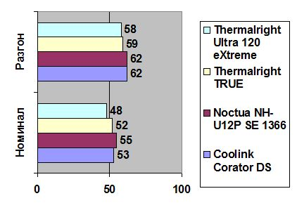 Thermalright Ultra 120 eXtreme