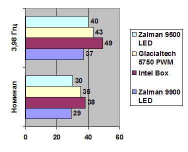 In fact, we use zalman 2019s coolers