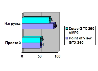 Zotac GeForce GTX 260 Amp? Edition 216 Shaders 896 Mb GDDR3