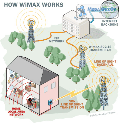 WiMAX Expo 2008